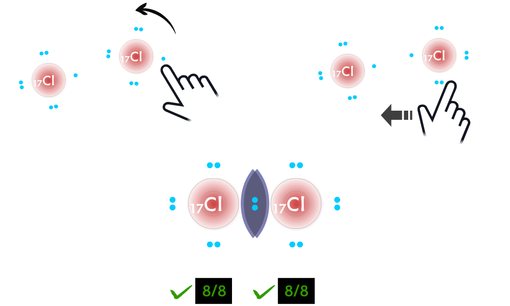 Covalent Bonding game - player bonds two Cl atoms to successfully fulfill the octet rule.
