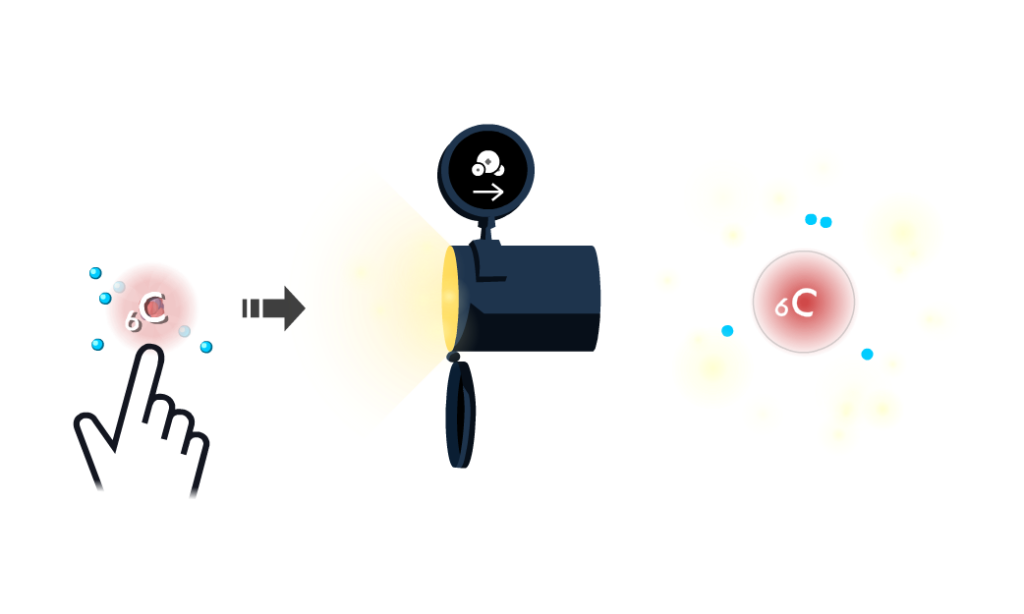 Player builds and sends a carbon atom to the Covalent Bonding game to create target molecules.