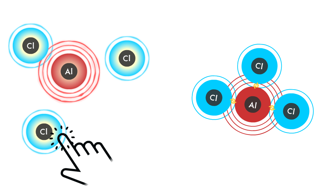 Ionic bonding game - players activate the charges of 3 negative Cl ions and one positive Al ion in order ionically bond them and create an overall neutral charge.