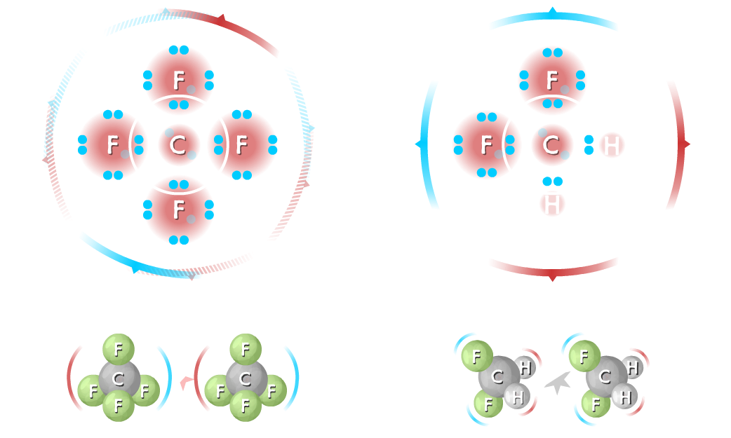 non-polar CF4 resulting in LDFs and a polar CH2F2 resulting in dipole-dipole interactions