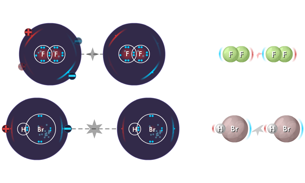 F2 molecules with LDFs versus HBr molecules with dipole-dipole forces