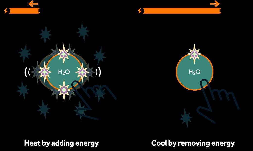 Player adds an F atom to build a non-polar CF4